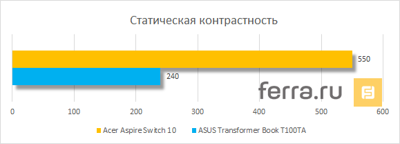 Статическая контрастность дисплея Acer Aspire Switch 10