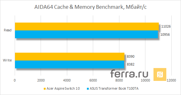 Результаты тестирования Acer Aspire Switch 10 в AIDA64 Cache & Memory Benchmark